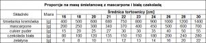 proporcje masa śmietanowa 2